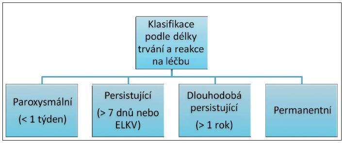 Schéma 1. Klasifikace fibrilace síní Vysvětlivky: ELKV – elektrická kardioverze