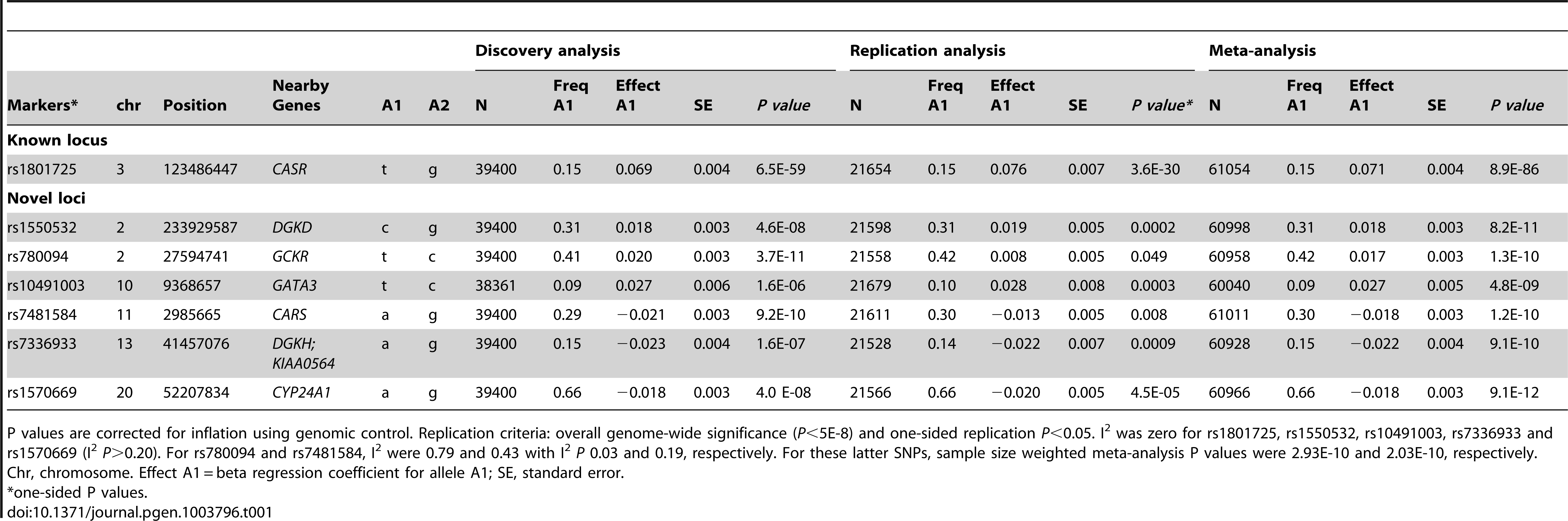 Genome-wide significant and replicated loci for serum calcium in Europeans.