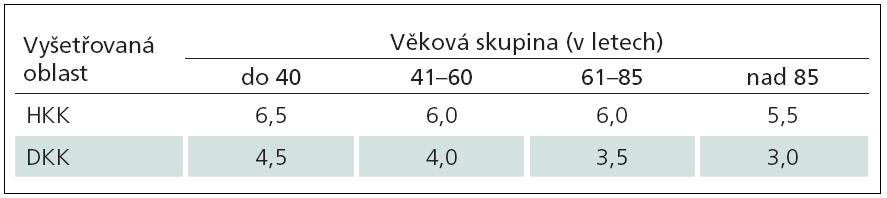 Tab. 5a) Doporučené normální limity pro hodnocení vibračních prahů pomocí 64Hz ladičky na HKK (processus styloideus radii) a DKK (malleolus medialis). Převzato z [42].