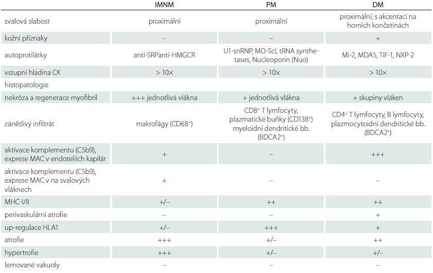 Klinické, sérologické a patologické charakteristiky IMNM, PM a DM. Upraveno dle [34,40].