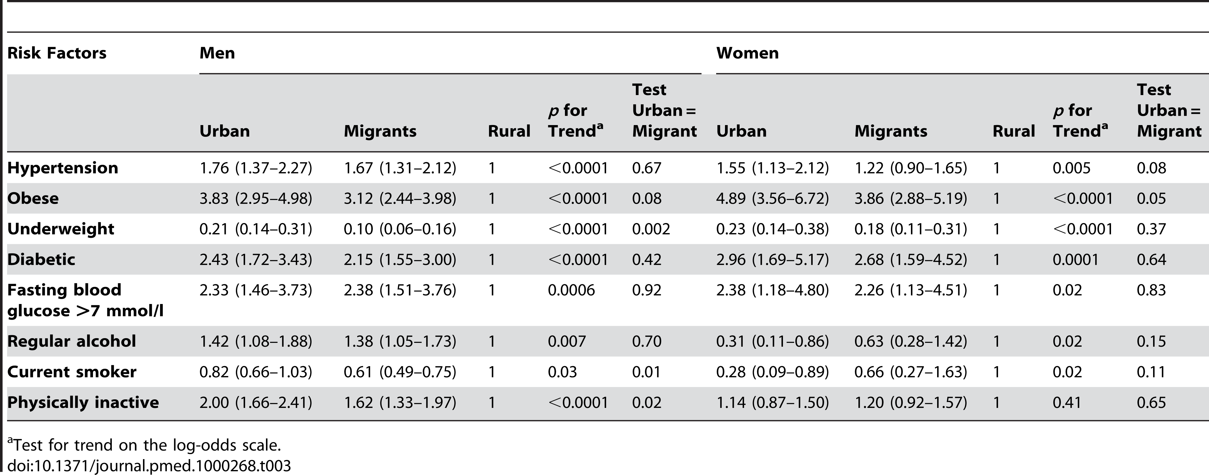 Odds ratios (95% CI) for the risk of disease in a sibling compared to a rural sibling, adjusted for occupation, age, age group, and factory with an individual-specific random effect of sib-pair.