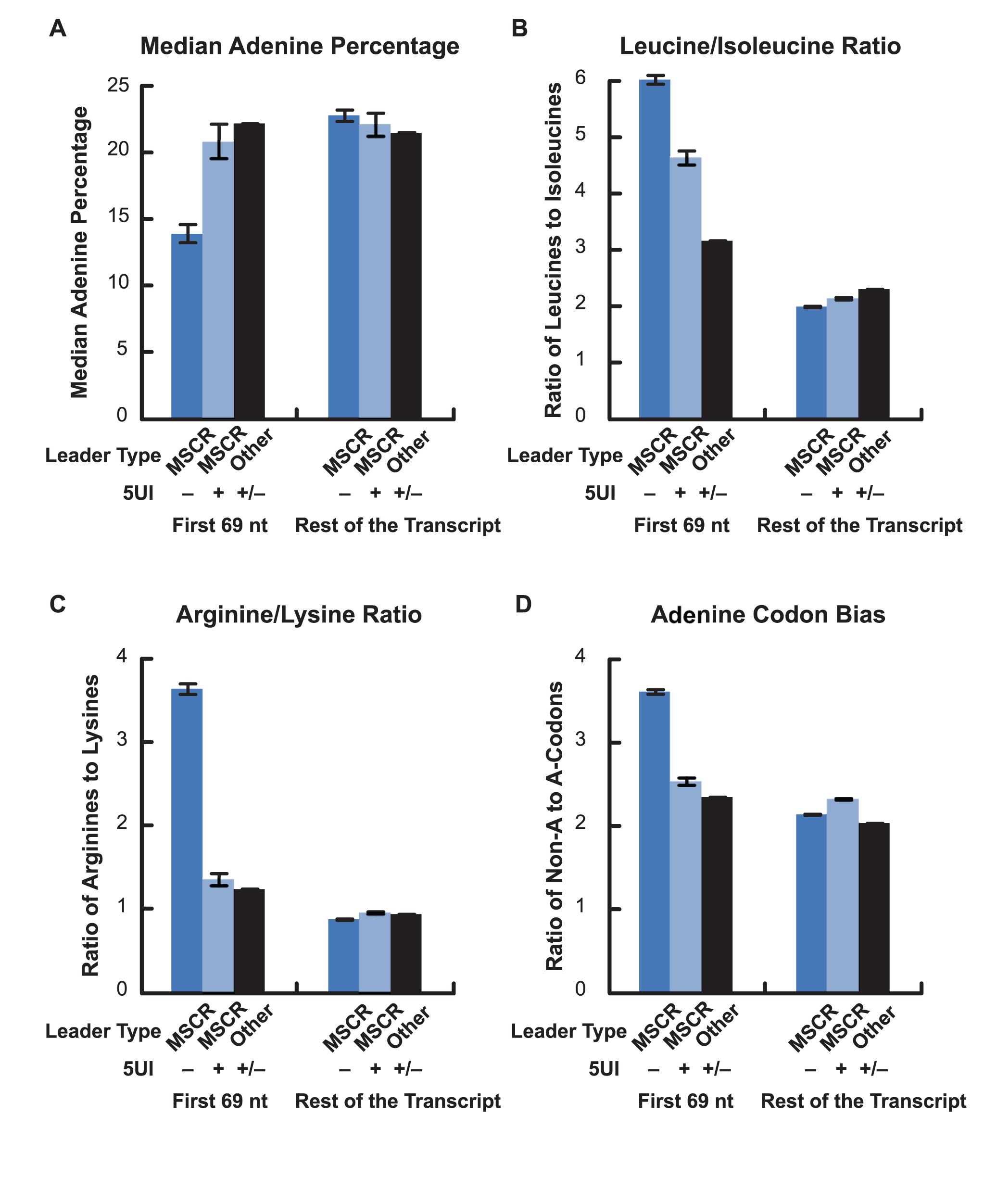 Adenine depletion in MSCRs derived from 5UI<sup>−</sup> genes.