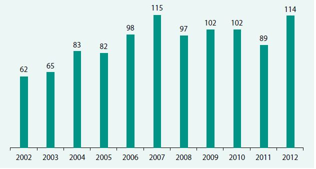 Transplantace jater v ČR 2002–2012