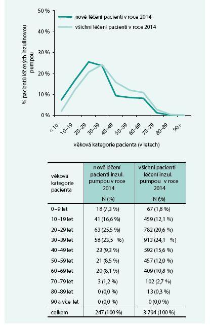 Pacienti s diabetem léčení inzulinovou pumpou v roce 2014 v datech VZP a jejich věková distribuce