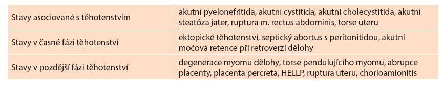 Diagnostické jednotky v příčinném vztahu k těhotenství Tab. 2: Diagnostic units with causal relationship to pregnancy