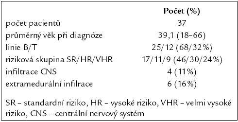 Vstupní charakteristika pacientů.