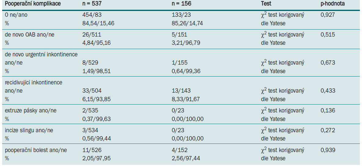 Tab. 8.2. Pooperační komplikace po TVT-O u pacientek se SUI (skupina 2) a MUI (skupina 3).