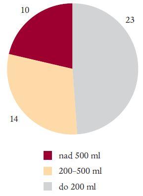 Intenzita krvácení (lékařský odhad).