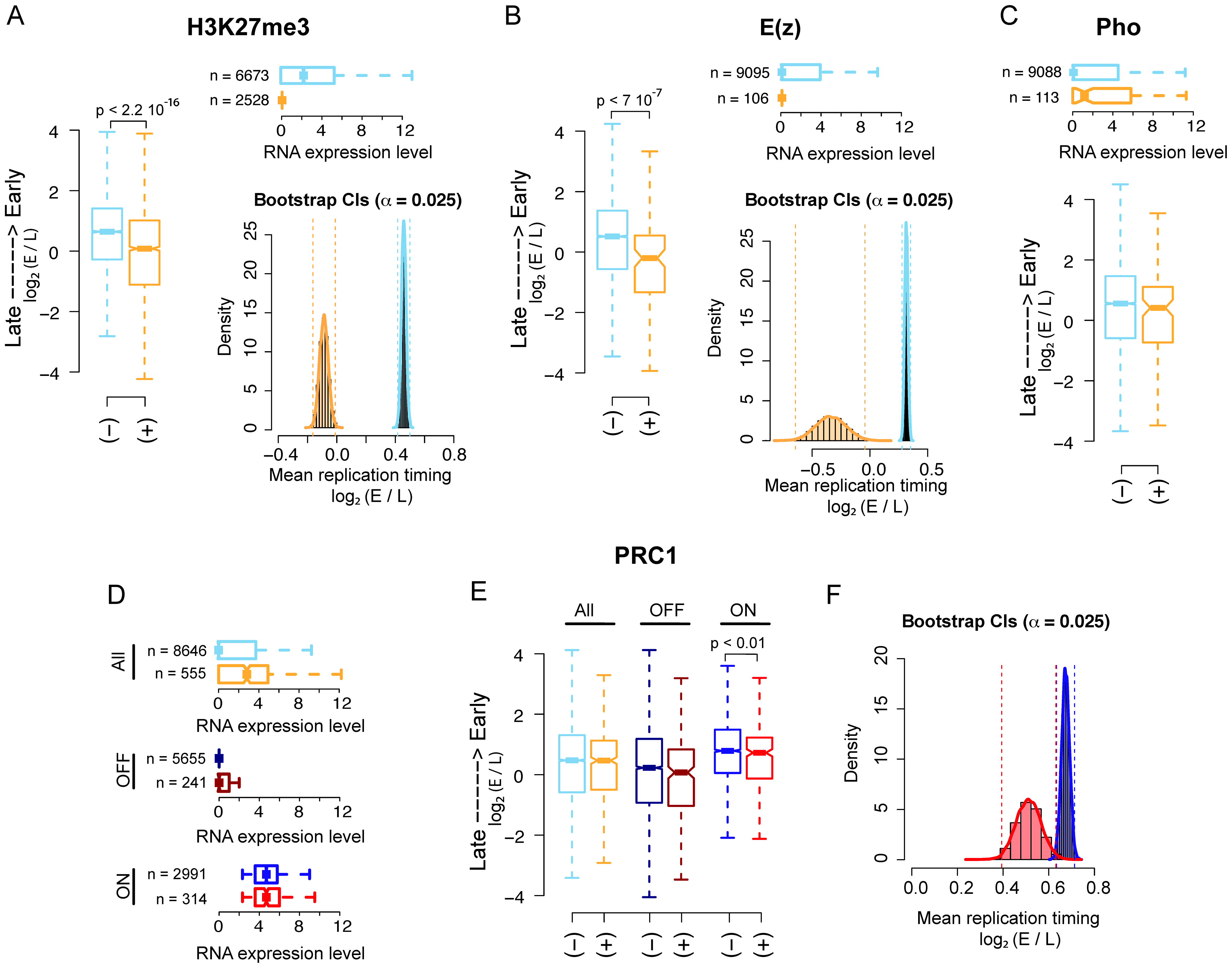 PRC2, PhoRC, and PRC1 show different replication timing distributions in <i>Drosophila</i> S2 cells.