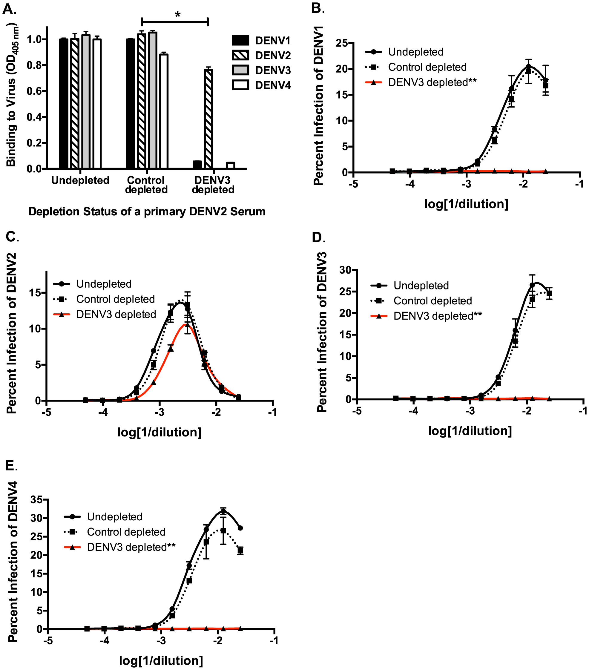 Removal of cross-reactive antibodies from primary DENV2-immune sera, eliminates enhancement of heterotypic DENV infection <i>in vitro</i>.
