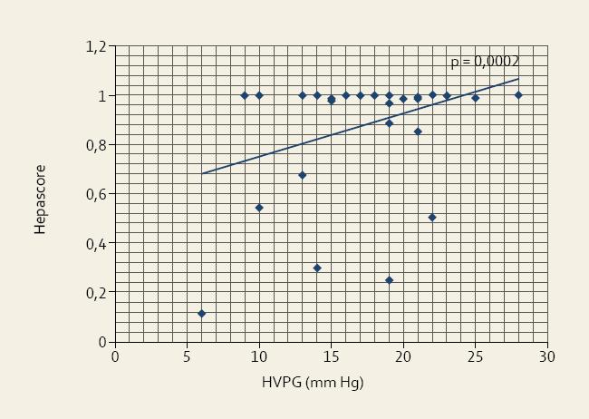 """Vztah mezi výší portální hypertenze (HVPG) a hodnotou """"Hepascore"""" u pacientů s jaterní cirhózou.<br> Fig. 5. Relationship between the degree of portal hypertension (HVPG) and the """"Hepascore"""" value in patients with liver cirrhosis."""