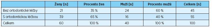 Počet probandů bez ortodontické léčby v anamnéze a s ortodontickou léčbou  v anamnéze a jejich rozdělení podle pohlaví