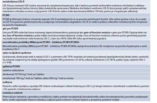 Tab. 15.30   Súhrn informácií o efekte PCSK9 na metabolizmus LDL-receptorov a efekt monokolnálnych protilátok – inhibítor PCSK9 – na lipidové spektrum