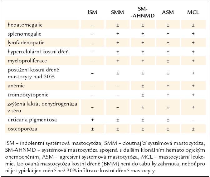 Klinické a laboratorní známky systémové mastocytózy.