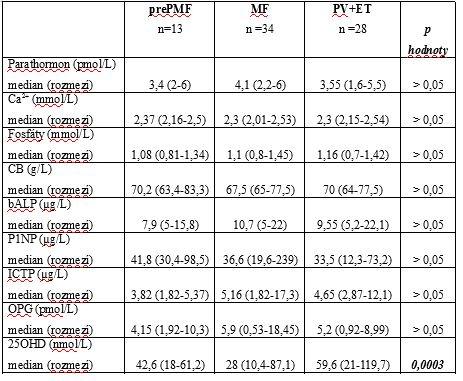 Laboratorní parametry pacientů s MF, prePMF, PV a ET.