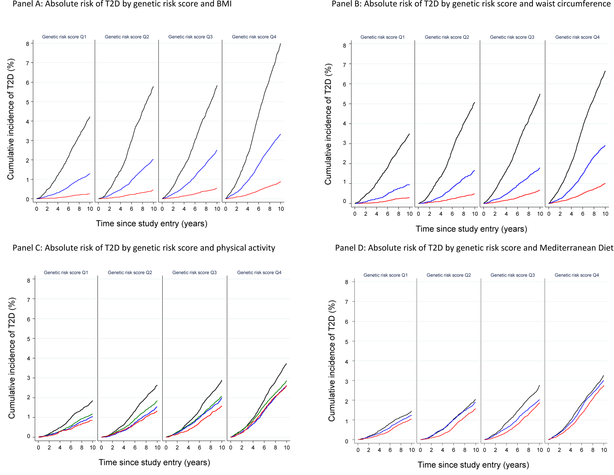 Cumulative incidence of type 2 diabetes (percent) by quartiles of the imputed, unweighted genetic risk score and strata of body mass index, waist circumference, physical activity, and Mediterranean diet score: the InterAct study.