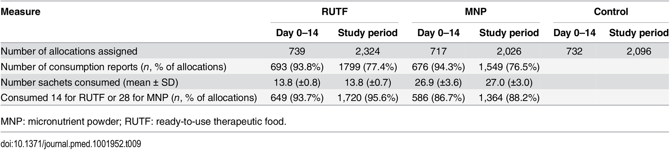 Allocation to and compliance with supplements in intervention group.