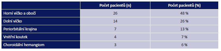 Rozdělení orbitálních hemangiomů dle lokalizace. Celkem n = 54 pacientů