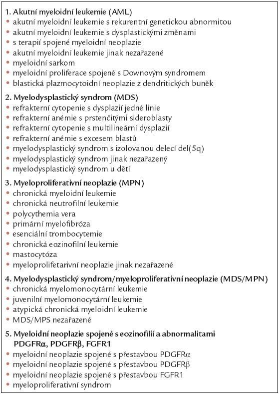 Klasifikace myeloidních neoplazií podle revize Světové zdravotnické organizace (WHO) z roku 2008. Myeloproliferativní neoplazie jsou vyznačeny tučně pod bodem 3.