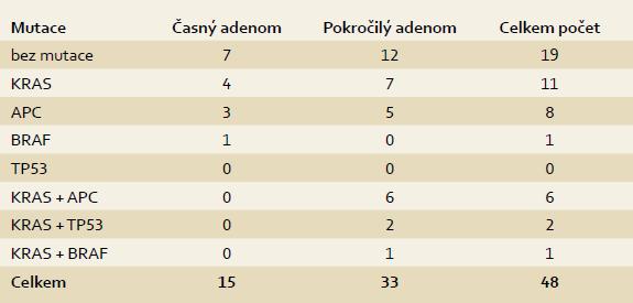 Charakteristika mutací. Tab. 3. Mutation characteristics.
