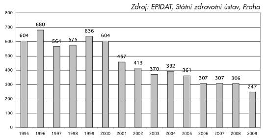 Incidence VHB v ČR 1995-2009