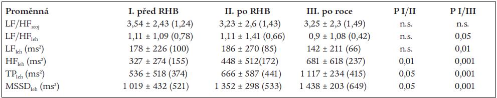 Vývoj změn ukazatelů variability srdeční frekvence v celé skupině.