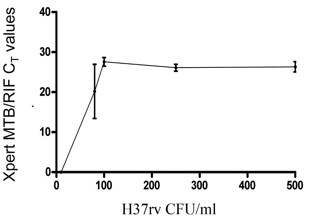 Level of detection of CSF Xpert MTB/RIF for <i>M. tuberculosis</i> using serial dilutions (500, 250, 100, 80, and 10 colony forming units per millilitre) of H37Rv.