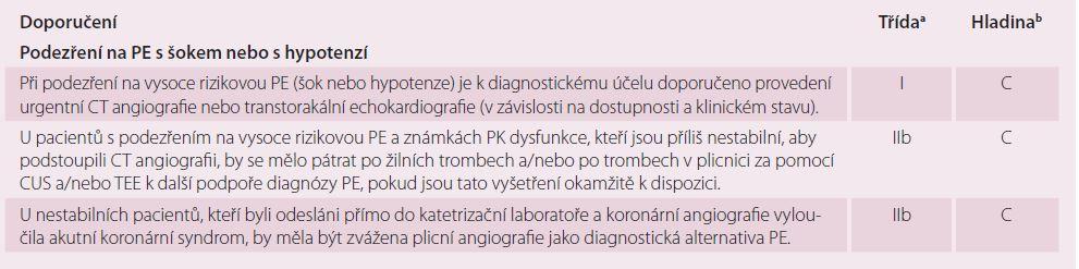 Doporučení pro diagnostiku plicní embolie s šokem nebo s hypotenzí.