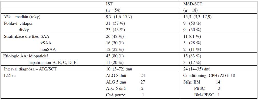 Charakteristika pacientů podle typu primární léčby.