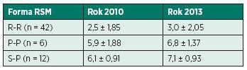 Porovnání stupně EDSS pro různé formy RSM v roce 2010 a 2013.