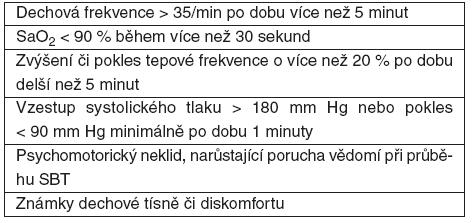 Parametry selhání SBT [10, 18]