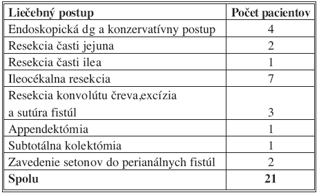 Liečebné postupy pri m. Crohn – IV. chirurgická klinika LF UKo a FNsP Bratislava, 2006–2007