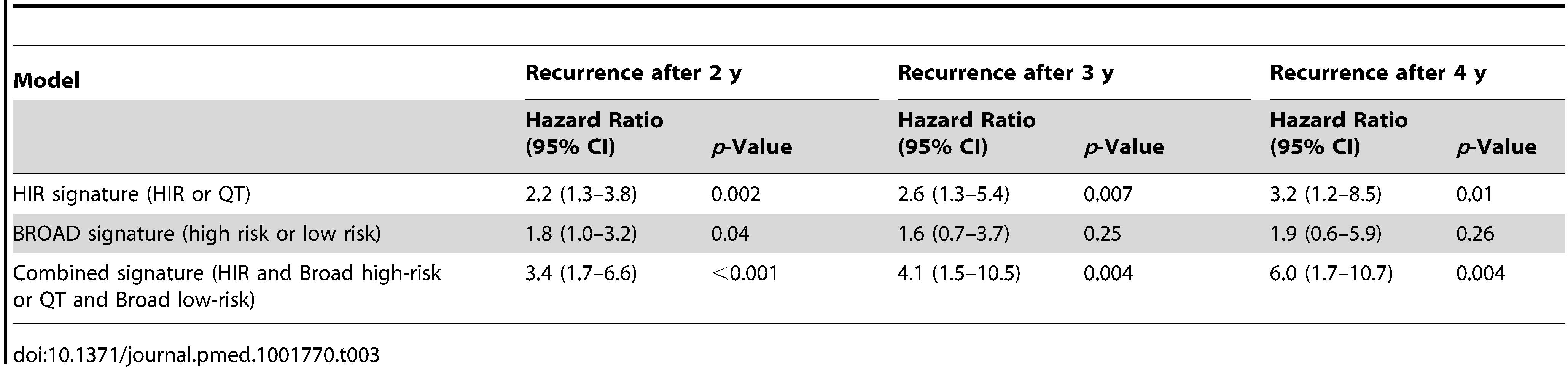 Hazard ratios of high-risk groups in three prognostic models.