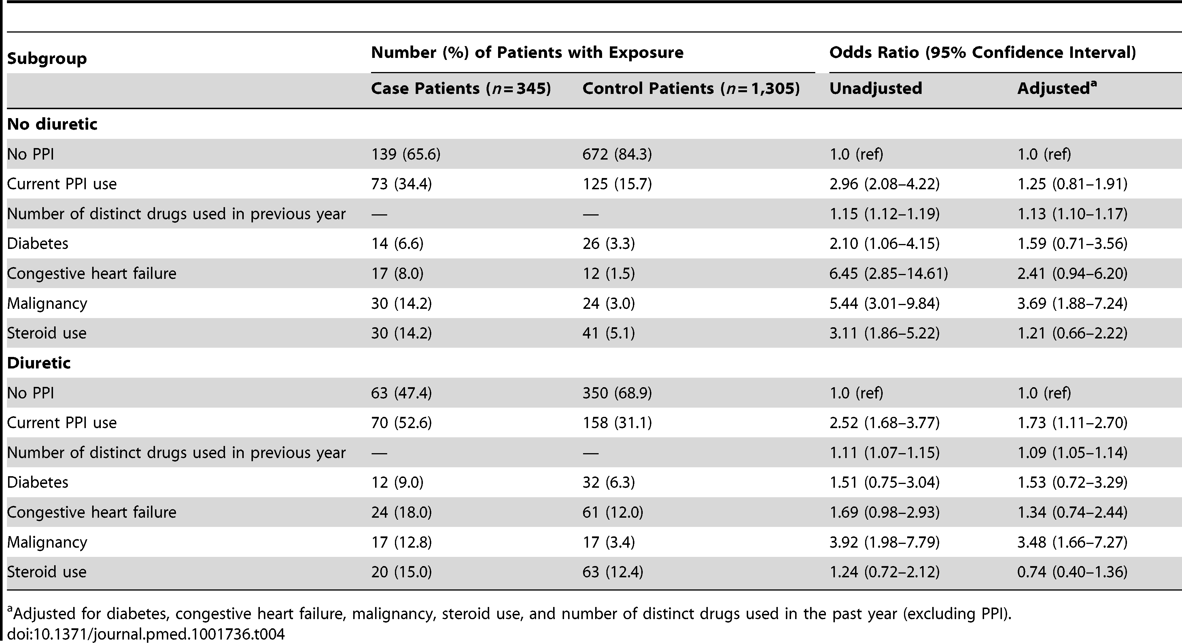 Proton pump inhibitor use and hospitalization with hypomagnesemia stratified by diuretic use.