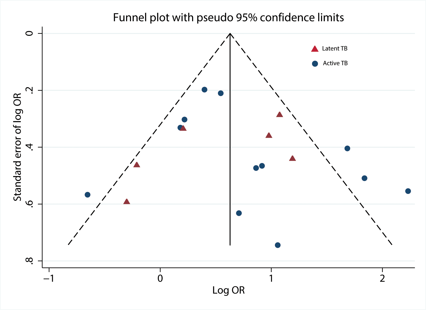 Funnel plot with pseudo 95% confidence limits.