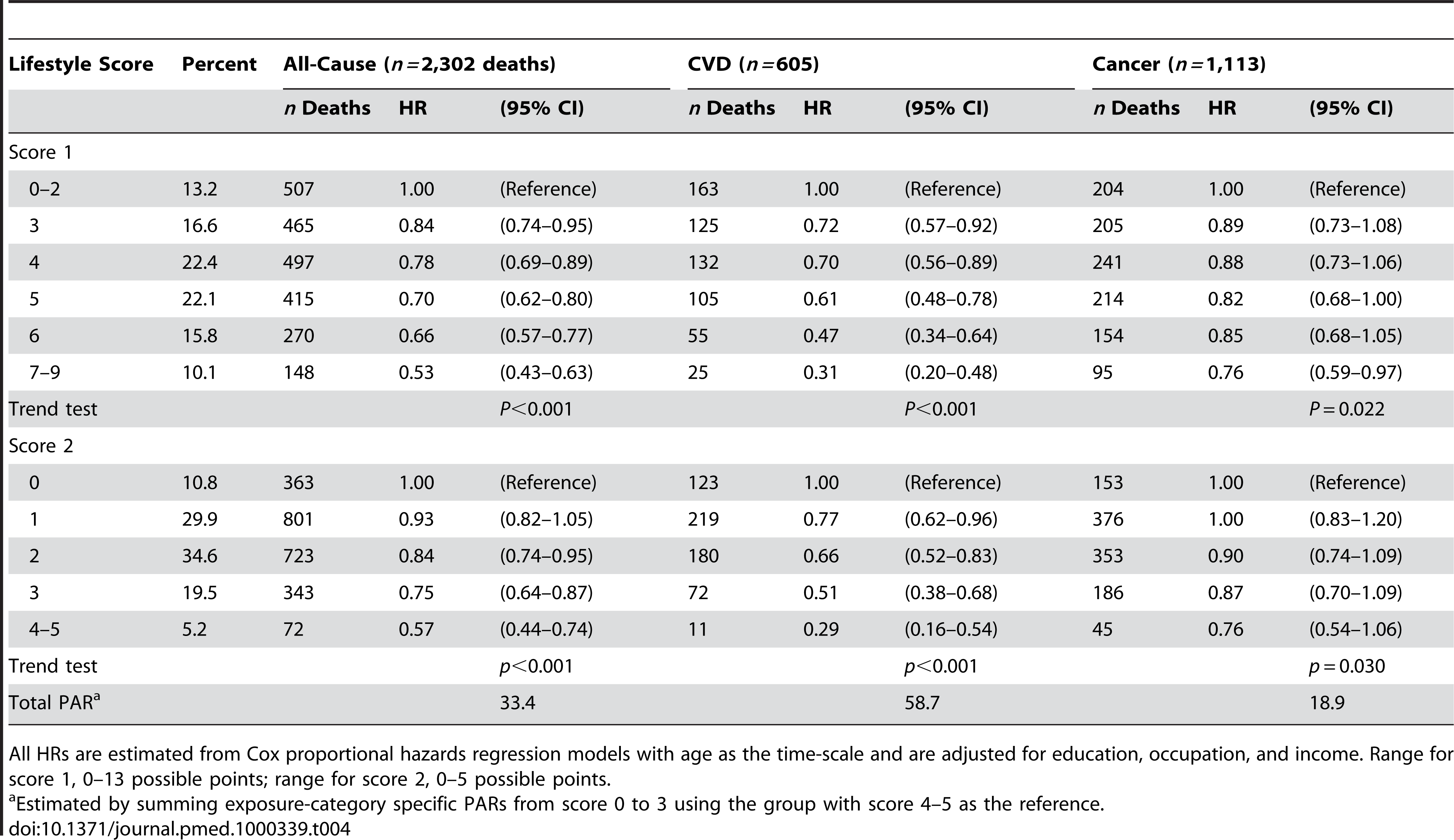 Healthy lifestyle scores and risk of all-cause, cardiovascular, and cancer mortality among nonsmoking and nondrinking women aged 40–70 y at baseline (<i>n = </i>63,791), Shanghai Women's Health Study, 1996–2007.