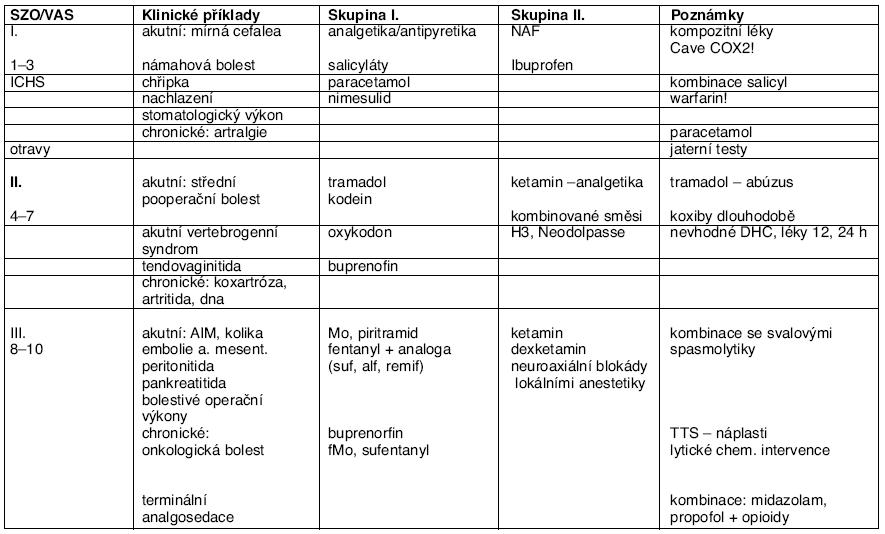 Rozdělení nejužívanějších příkladů bolesti v žebříčku podle SZO a podle medikací ve stupnici VAS