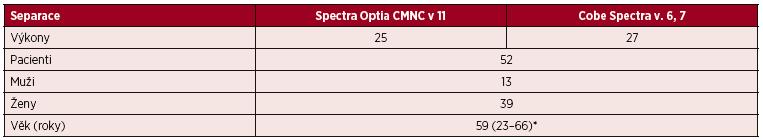 Standardní separace PBPC autologní – CMNC Spectra Optia a Cobe Spectra