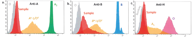 Testování erytrocytů metodou průtokové cytometrie