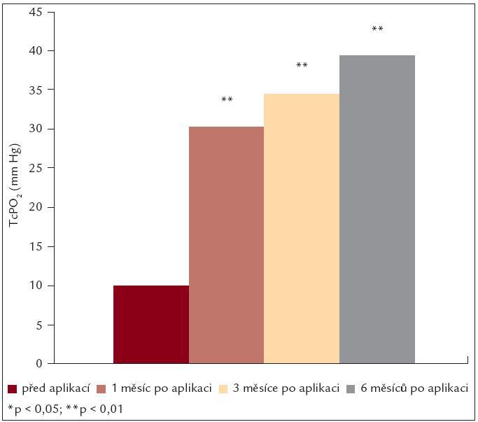 Vývoj hodnot TcPO<sub>2</sub> po aplikaci kmenových buněk.