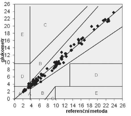 Příklad rozložení výsledků získaných měřením na glukometru v hodnotící síti dle publikace Parkes JL 2000 [6] a vyžadovaném normou ISO 15197:2013