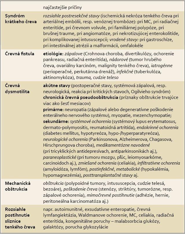 Patofyziologická klasifikácia črevného zlyhania. Tab. 2. Pathophysiological classification of intestinal failure.