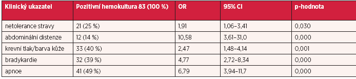 Frekvence a poměr šancí u vybraných klinických ukazatelů z celkového počtu 401 novorozenců s podezřením na sepsi (23)