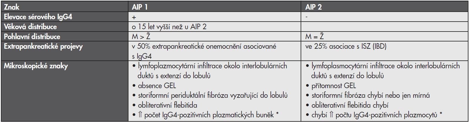 Autoimunní pankreatitida (AIP)