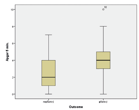 Vztah Apgar skóre (AS) v 5. minutě života a výsledného outcome ve 24 měsících věku.<br> (Mannův-Whitneyův test; p = 0,006)