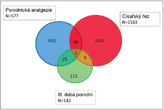 Anesteziolog u výkonů v peripartálním období