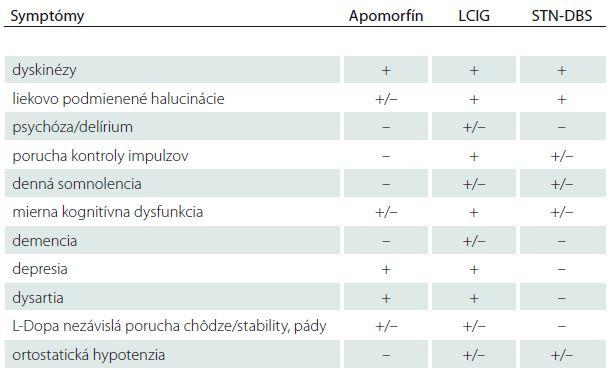 Vplyv prítomnosti symptómov PD pri výbere liečby [58].