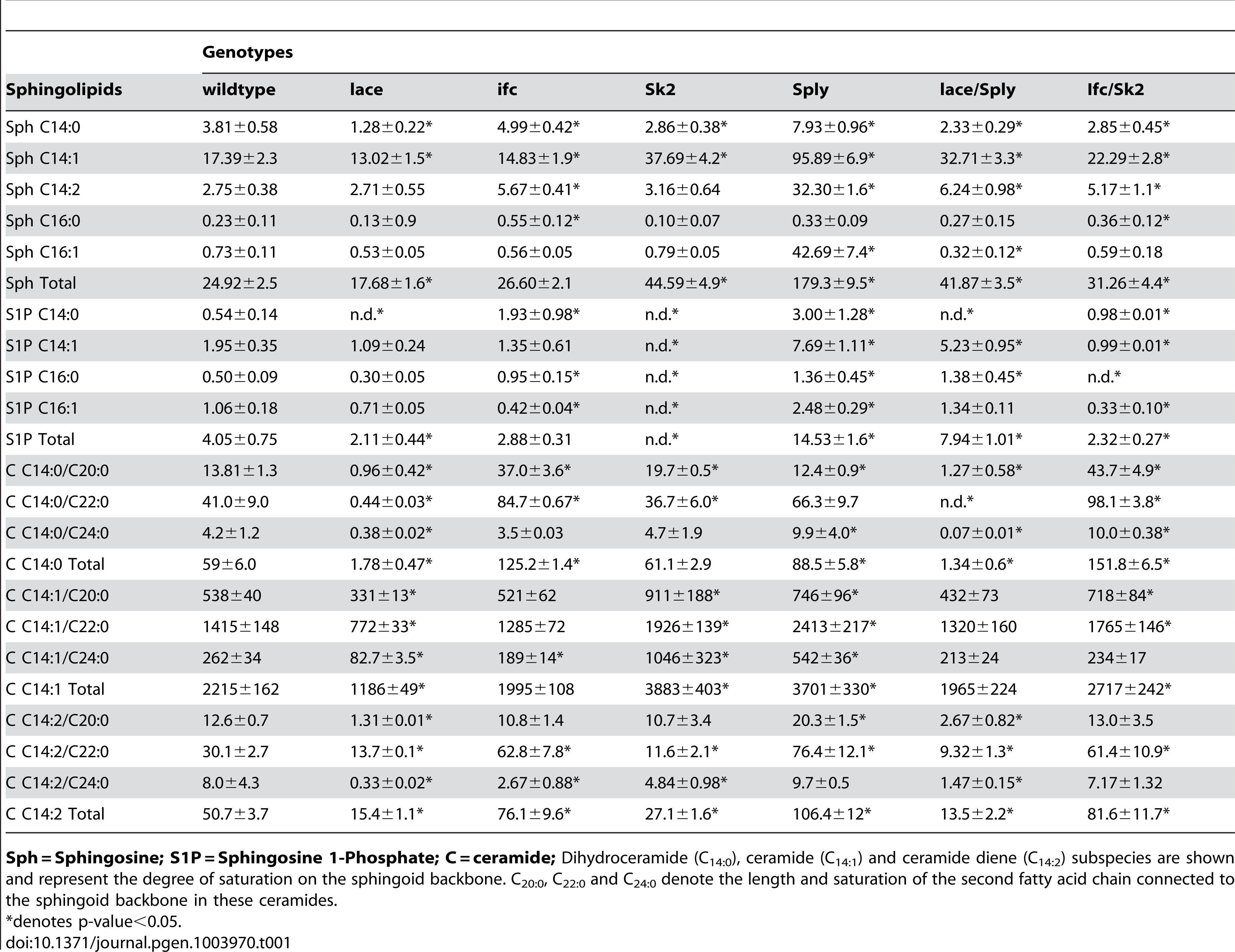 Sphingolipidomic profiles of SL mutants.