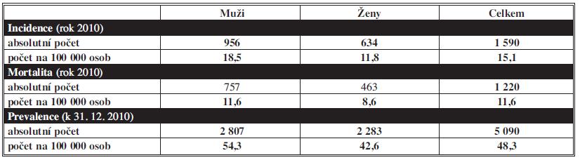 Epidemiologická situace ZN žaludku (C16) v ČR v roce 2010 Tab. 1: Epidemiological situation MN of the stomach (C16) in the Czech Republic in 2010