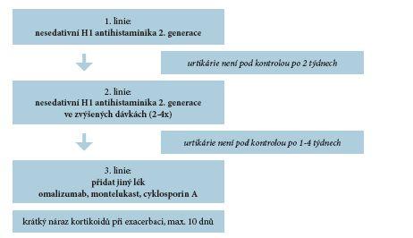 Schéma 2. Terapeutický algoritmus u chronické urtikárie (podle [18])